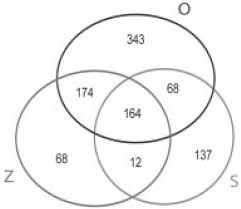 Some S Are P Venn Diagram Venn Diagram Showing The Unique And Shared Orthologs Of P