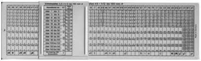 Maryland Metrics Iso Tolerance Slide Chart