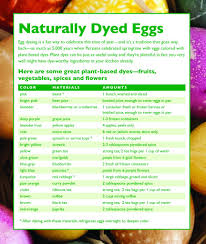 Naturally Dyed Easter Eggs Middlebury Food Co Op