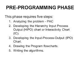 Coding Hierarchy Chart Chapter 2 Problem Solving Ppt Download