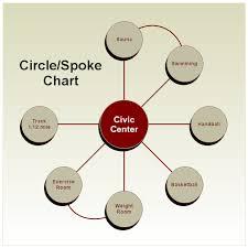 Civic Center Spoke Chart
