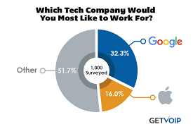 Which Tech Companies Do Millennials Want To Work For Getvoip