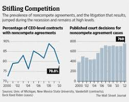 Noncompete Clause Litigation Over Noncompete Clauses Is Rising Wsj