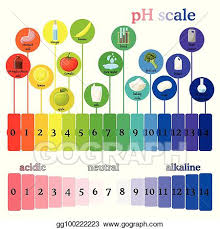 Vector Art Ph Scale Litmus Paper Color Chart Eps Clipart
