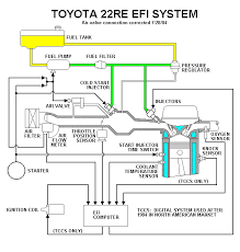 1989 toyota pickup 22re wiring diagram images engine wiring 22re 1990 toyota 4runner engine diagram 3vze printable wiring