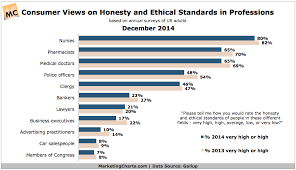 Gallup Charts Gallup Consumer Views Honesty In Professions Dec2014