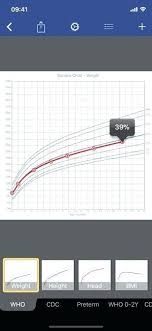 Infant Boy Growth Chart Fresh Baby Child Charts On The App Store Of