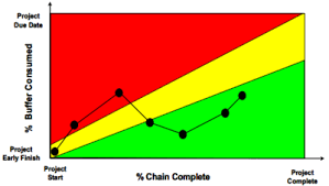 Critical Chain Project Management To Cope With Uncertainty