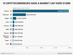 Cryptocurrencies With Market Caps Of 100 Million Or More