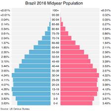 Brazil Population Chart Brazil Population 2016 Facts And Explanation