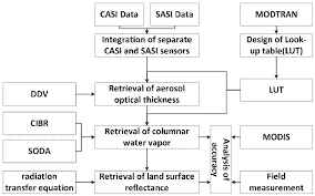 Flow Chart For Land Surface Reflectance Retrieval