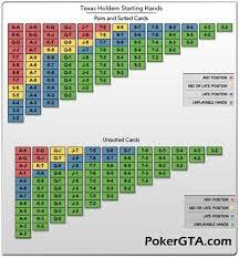 Poker Strategy Hand Chart Das Kreuz Mit Den Starting Hand Strategien Goodluck Pokertipps