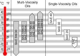 Viscosity Range Chart 12v Pages Maintenance