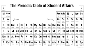 The Periodic Table of Student Affairs: From Theory to Practice ...