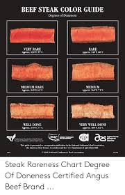 Steak Doneness Chart Beef Steak Color Guide Degrees Of Doneness Very Rare Approx