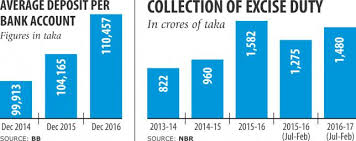Excise Duty On Bank Accounts To Double Next Fiscal Year