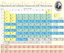 A modern Russian periodic table using the Mendeleev formulation ...