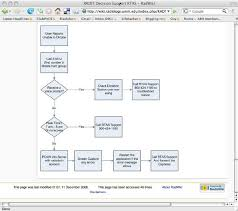 Computer Troubleshooting Chart A View Of A Decision Support Tree Providing Team Members