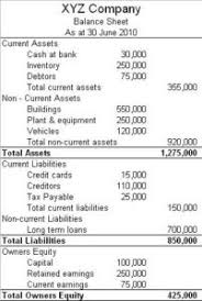 The Balance Sheet Boundless Accounting