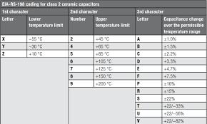 Webinar Recap Part One High Voltage Mlccs In Comparison To