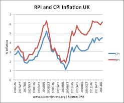 Consumer Price Index Chart 2016 Cpi Index Table Uk Live Ftse 100 Price