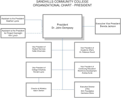 Sandhills Community College Organizational Structure Pdf