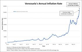 Annual Inflation Rate Chart Venezuelas Inflation Breaches 25 000