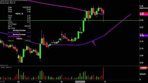 Hexo Corp Hexo Stock Chart Technical Analysis For 11 08 19