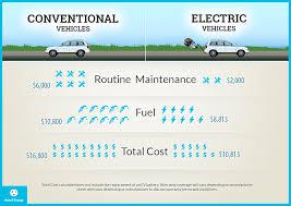 Ev Cars Comparison Chart Compare Ev Cars Car News And Reviews