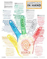 In Depth Hand Chart Inner Stillness