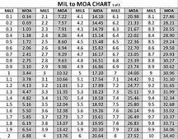 Moa Shooting Chart Pin On Scope Settings