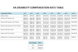 Va Rating Pay Chart Va Disability Rating Chart 2017 Best Picture Of Chart
