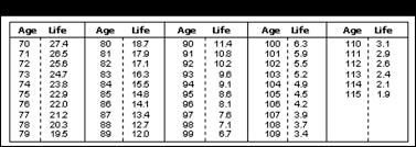 Mandatory Ira Distribution Chart Irs Extremeconsultingincblog 40 Inch Round Table