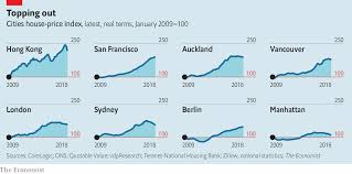 New York Housing Prices Chart Prime Cuts Prices Of Prime Properties Around The World Are