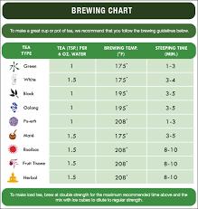 Tea Steeping Chart Brewing Tea