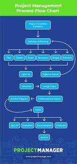 Quality Control Process Flow Chart Ppt Bedowntowndaytona Com