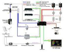 home theater wiring diagram on home theater buying guide tv whole house audio receiver at Home Audio Wiring Diagram