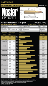 7 62 X51 Reloading Chart 7 62x51mm Nato Load Data Nosler
