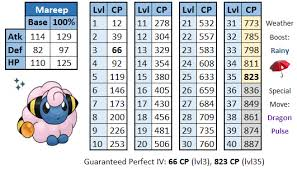 Perfect Iv Pokemon Go Chart Mareep 100 Iv Cp Chart For The Community Day Thesilphroad