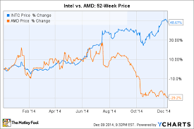 Intel 10 Year Stock Chart Amd Vs Intel Which Is The Better Stock For 2015 The