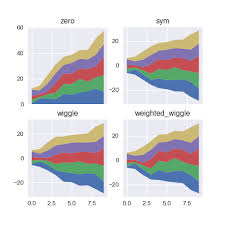 252 Baseline Options For Stacked Area Chart The Python