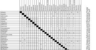 Antibiotic Cross Sensitivity Chart 2017 50