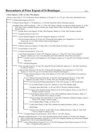 Descendants of Peter Espeut of St Domingue