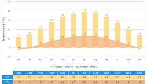 Beijing Weather 7 Day Forecast Best Time To Visit Monthly