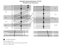 Hammered Dulcimer Tuning Chart 171644tuningchart