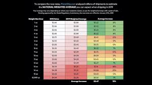First Class Mail Rate Chart Understanding First Class Rates 2019 How Do Zones Work