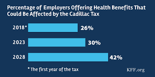 2018 cadillac tax limits.  2018 how many employers could be affected by the cadillac plan tax  the henry  j kaiser family foundation inside 2018 cadillac tax limits