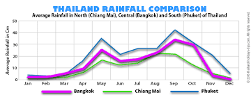 Thailand Climate Chart The Best Time To Visit Thailand