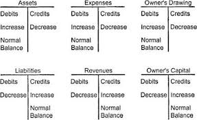 Accounting Debits And Credits Chart Accounting Debit Credit Chart Google Search Accounting