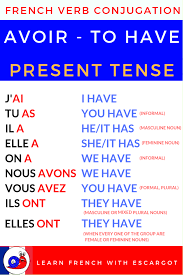 Etre Verb Chart Bonjour Learn To Conjugate Avoir To Have At The Present